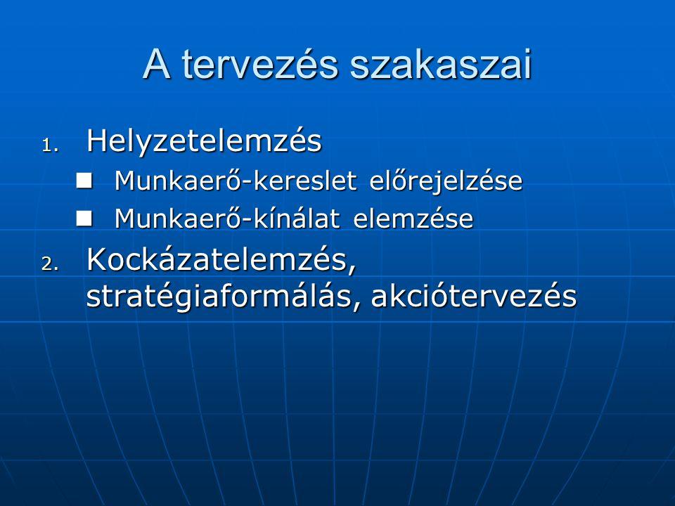 A tervezés szakaszai 1. Helyzetelemzés Munkaerő-kereslet előrejelzése Munkaerő-kereslet előrejelzése Munkaerő-kínálat elemzése Munkaerő-kínálat elemzé