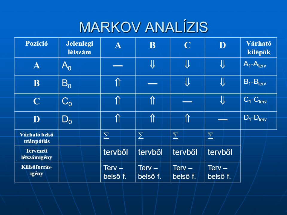 MARKOV ANALÍZIS PozícióJelenlegi létszám ABCD Várható kilépők A A0A0 —  A 1 -A terv B B0B0  —  B 1 -B terv C C0C0  —  C 1 -C terv D D0D0 