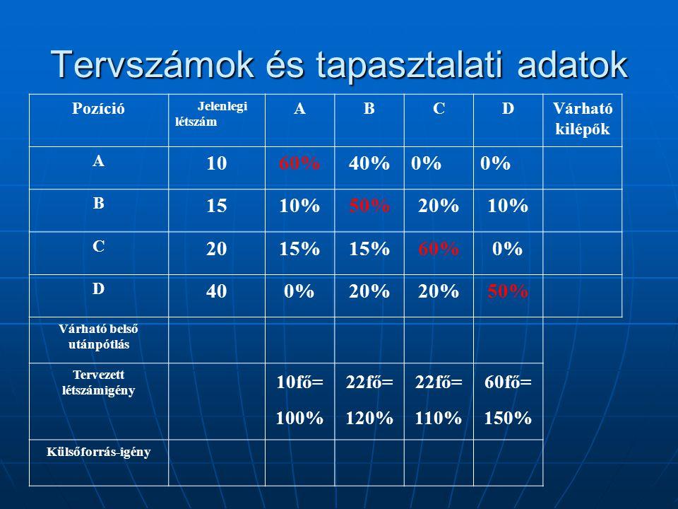 Tervszámok és tapasztalati adatok Pozíció Jelenlegi létszám ABCDVárható kilépők A 1060%40%0% B 1510%50%20%10% C 2015% 60%0% D 400%20% 50% Várható bels