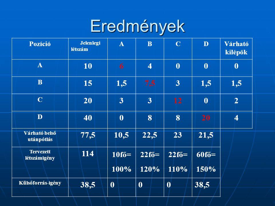 Eredmények Pozíció Jelenlegi létszám ABCDVárható kilépők A 1064000 B 151,57,531,5 C 20331202 D 40088204 Várható belső utánpótlás 77,510,522,52321,5 Te