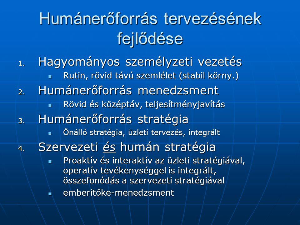 Stratégiai menedzsment szemlélet Stratégiai időtáv Taktikai időtáv Operatív időtáv Egymással kölcsönhatásban, szimultán módon történő tervezés (SEEM)