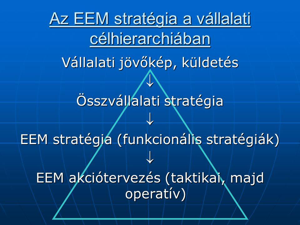 Az EEM stratégia a vállalati célhierarchiában Vállalati jövőkép, küldetés  Összvállalati stratégia  EEM stratégia (funkcionális stratégiák)  EEM ak