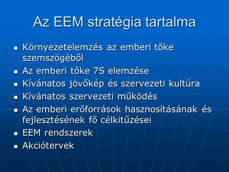 Az EEM stratégia tartalma Környezetelemzés az emberi tőke szemszögéből Környezetelemzés az emberi tőke szemszögéből Az emberi tőke 7S elemzése Az embe