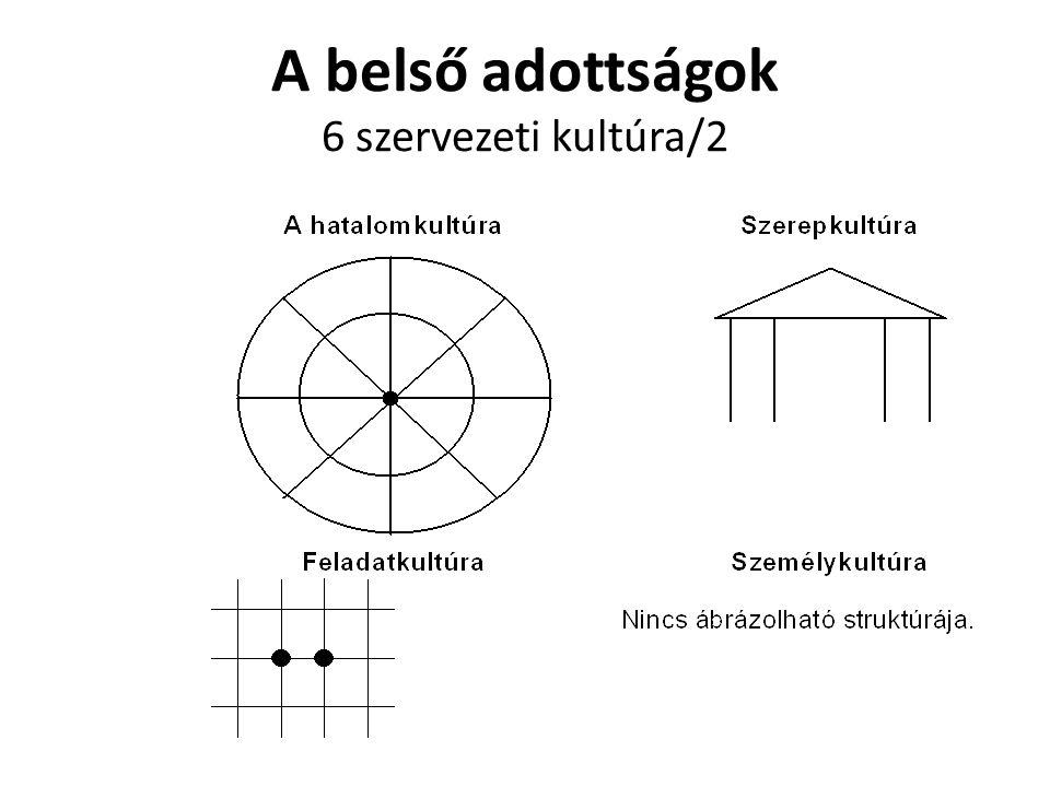A belső adottságok 6 szervezeti kultúra/2