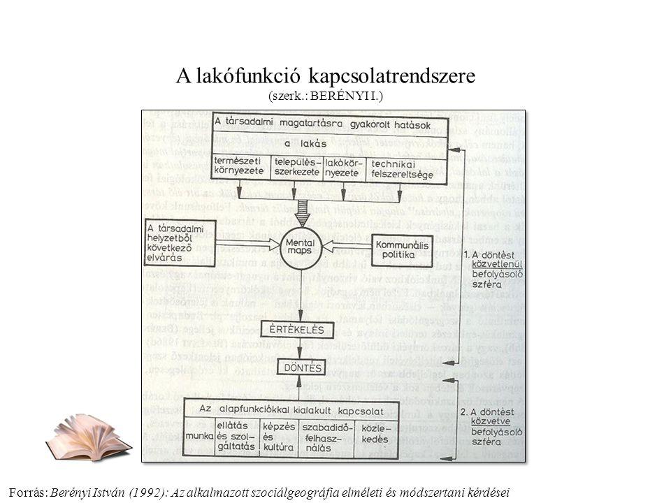 Forrás: Berényi István (1992): Az alkalmazott szociálgeográfia elméleti és módszertani kérdései A lakófunkció kapcsolatrendszere (szerk.: BERÉNYI I.)