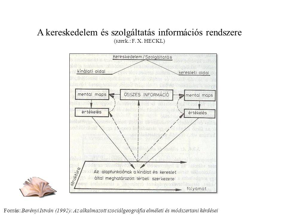 Forrás: Berényi István (1992): Az alkalmazott szociálgeográfia elméleti és módszertani kérdései A kereskedelem és szolgáltatás információs rendszere (