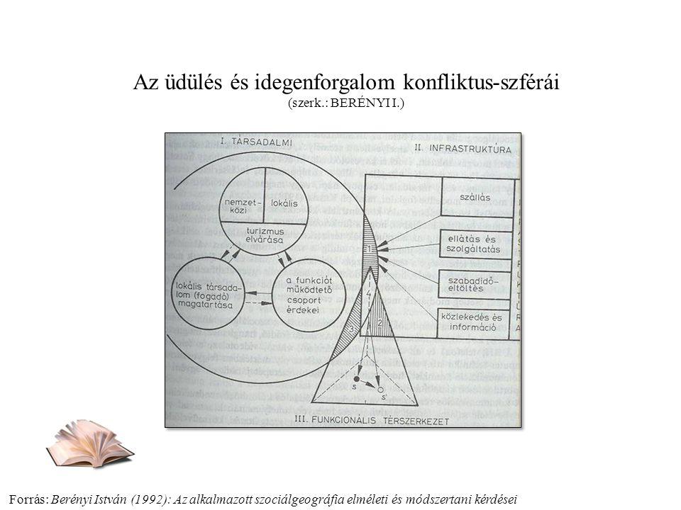 Forrás: Berényi István (1992): Az alkalmazott szociálgeográfia elméleti és módszertani kérdései Az üdülés és idegenforgalom konfliktus-szférái (szerk.