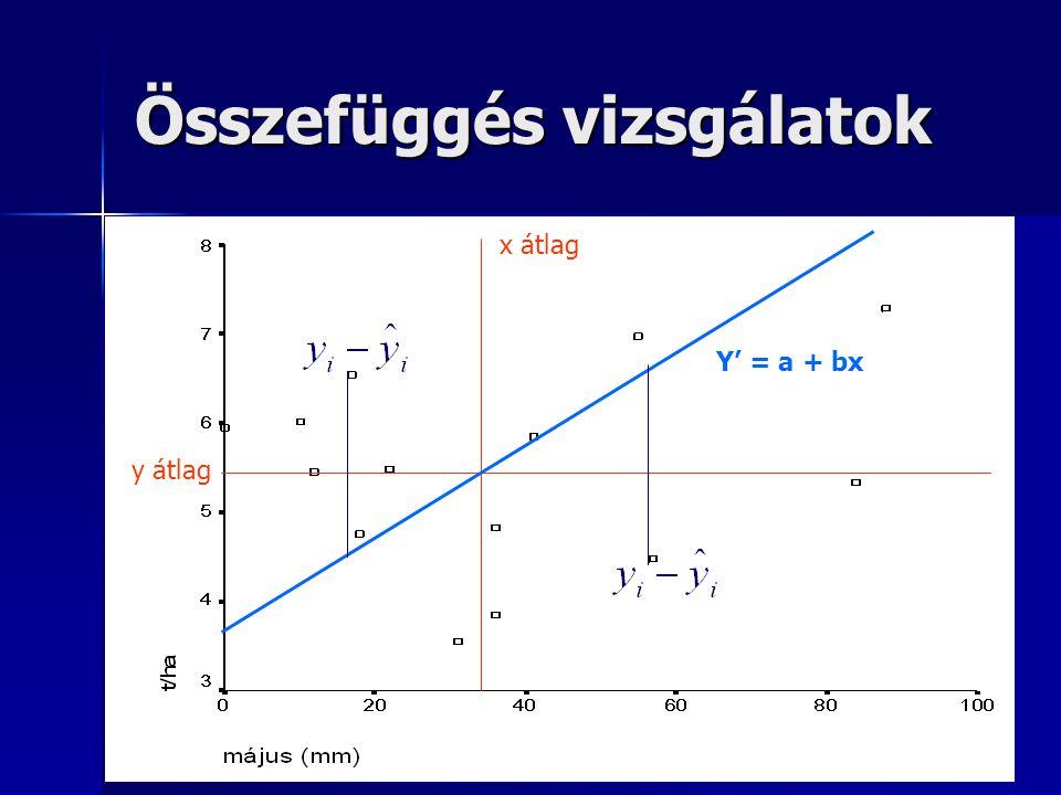 Összefüggés vizsgálatok x átlag y átlag Y' = a + bx