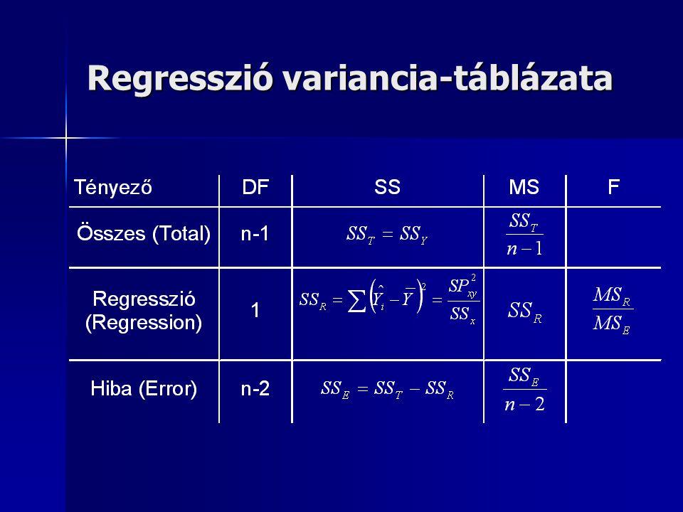 Regresszió variancia-táblázata