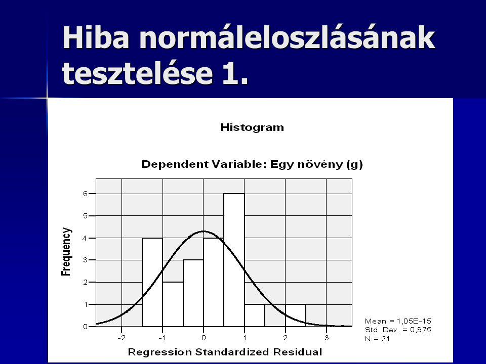 Hiba normáleloszlásának tesztelése 1.