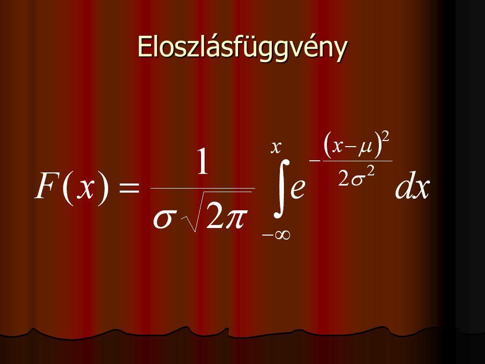 Eloszlásfüggvény
