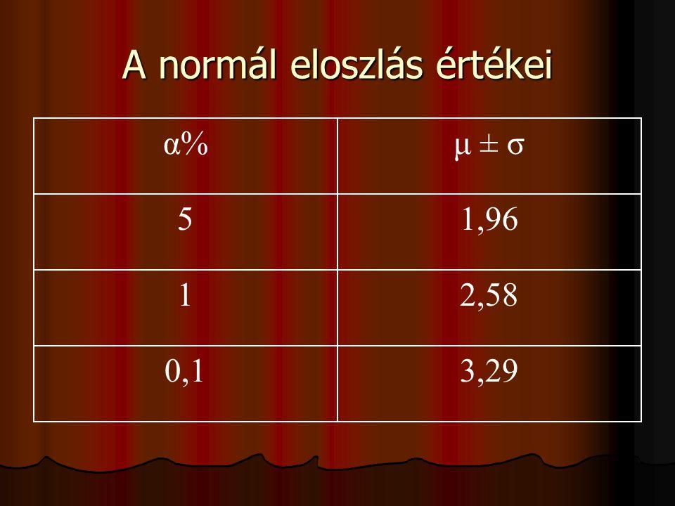 A normál eloszlás értékei α%μ ± σ 51,96 12,58 0,13,29