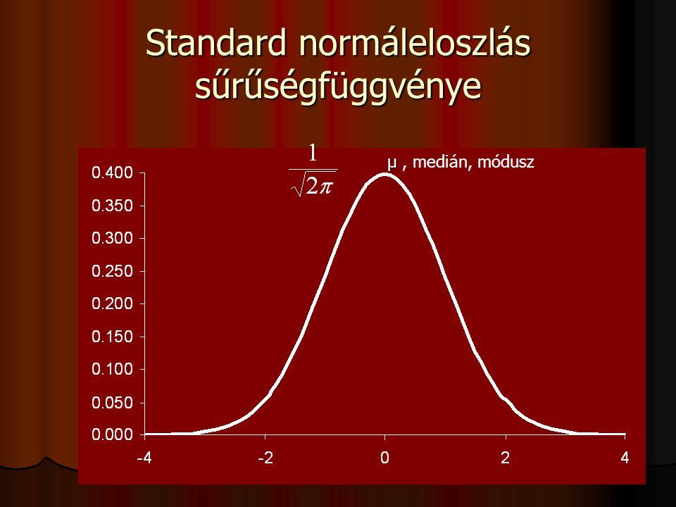 Standard normáleloszlás sűrűségfüggvénye μ μ, medián, módusz