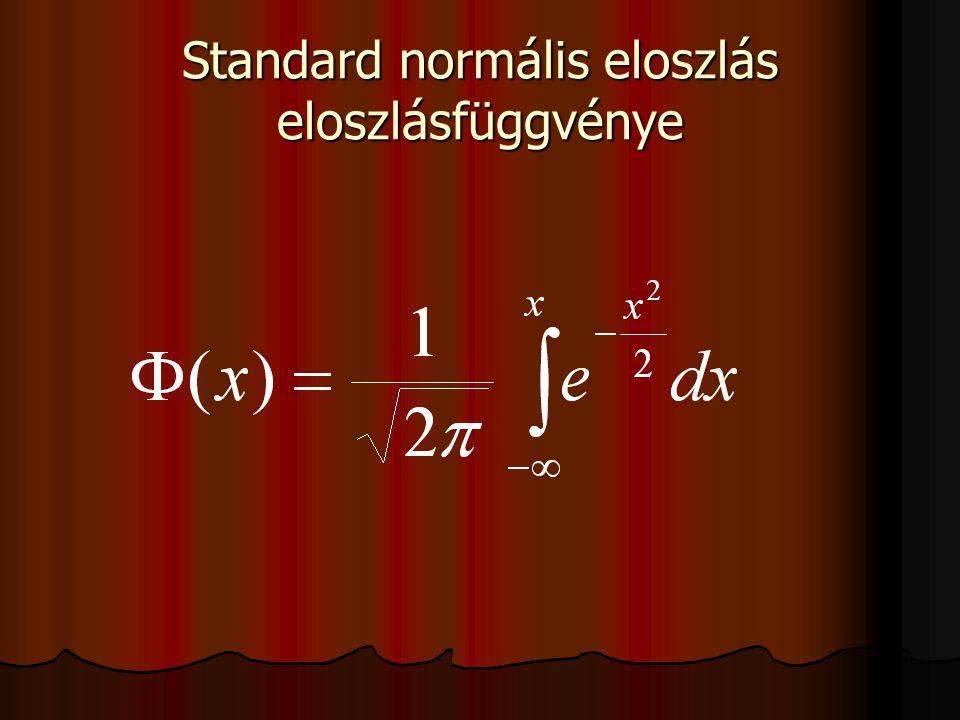 Standard normális eloszlás eloszlásfüggvénye