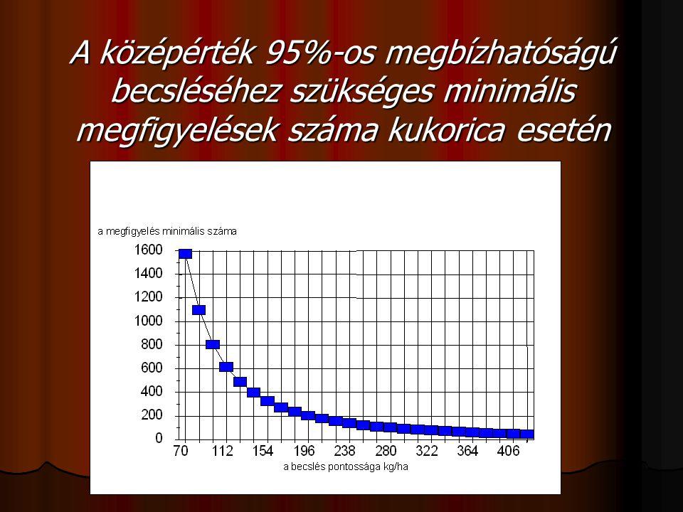 A középérték 95%-os megbízhatóságú becsléséhez szükséges minimális megfigyelések száma kukorica esetén
