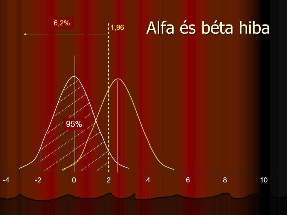 -4-20246810 95% 1,96 29,5%6,2% Alfa és béta hiba