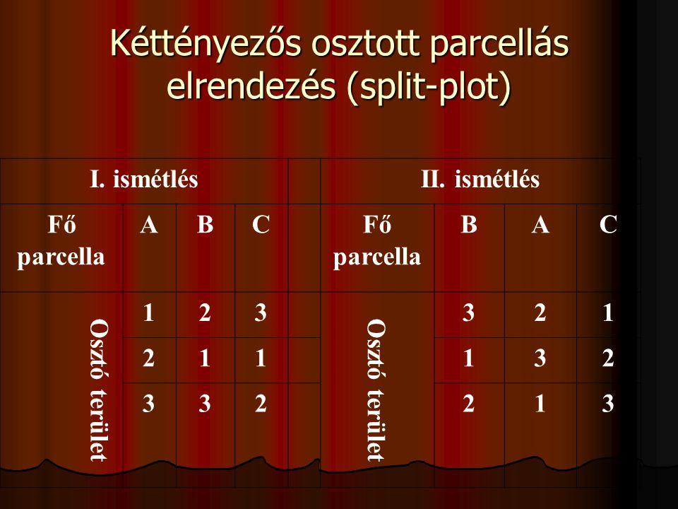 Kéttényezős osztott parcellás elrendezés (split-plot) I. ismétlésII. ismétlés Fő parcella ABC BAC Osztó terület 123 321 211132 332213