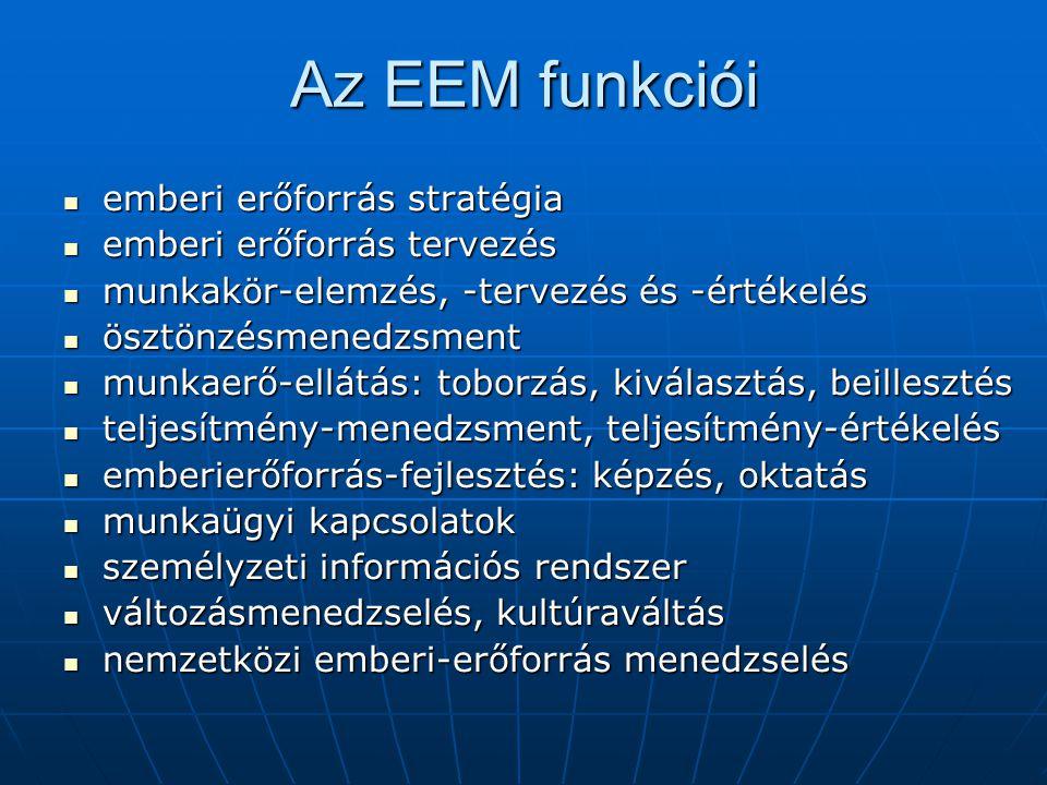 Az EEM funkciói emberi erőforrás stratégia emberi erőforrás stratégia emberi erőforrás tervezés emberi erőforrás tervezés munkakör-elemzés, -tervezés és -értékelés munkakör-elemzés, -tervezés és -értékelés ösztönzésmenedzsment ösztönzésmenedzsment munkaerő-ellátás: toborzás, kiválasztás, beillesztés munkaerő-ellátás: toborzás, kiválasztás, beillesztés teljesítmény-menedzsment, teljesítmény-értékelés teljesítmény-menedzsment, teljesítmény-értékelés emberierőforrás-fejlesztés: képzés, oktatás emberierőforrás-fejlesztés: képzés, oktatás munkaügyi kapcsolatok munkaügyi kapcsolatok személyzeti információs rendszer személyzeti információs rendszer változásmenedzselés, kultúraváltás változásmenedzselés, kultúraváltás nemzetközi emberi-erőforrás menedzselés nemzetközi emberi-erőforrás menedzselés