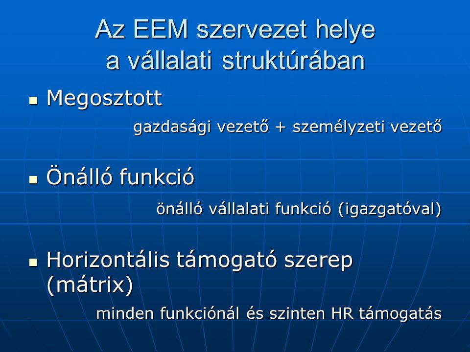 Az EEM szervezet helye a vállalati struktúrában Megosztott Megosztott gazdasági vezető + személyzeti vezető Önálló funkció Önálló funkció önálló vállalati funkció (igazgatóval) önálló vállalati funkció (igazgatóval) Horizontális támogató szerep (mátrix) Horizontális támogató szerep (mátrix) minden funkciónál és szinten HR támogatás
