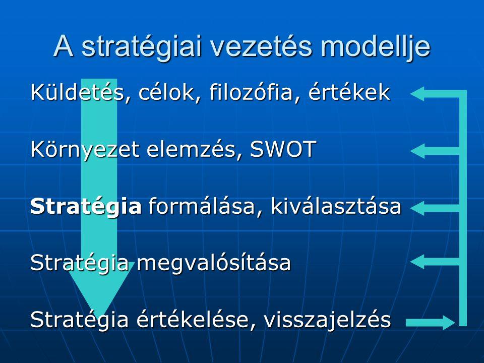 A stratégiai vezetés modellje Küldetés, célok, filozófia, értékek Környezet elemzés, SWOT Stratégia formálása, kiválasztása Stratégia megvalósítása Stratégia értékelése, visszajelzés