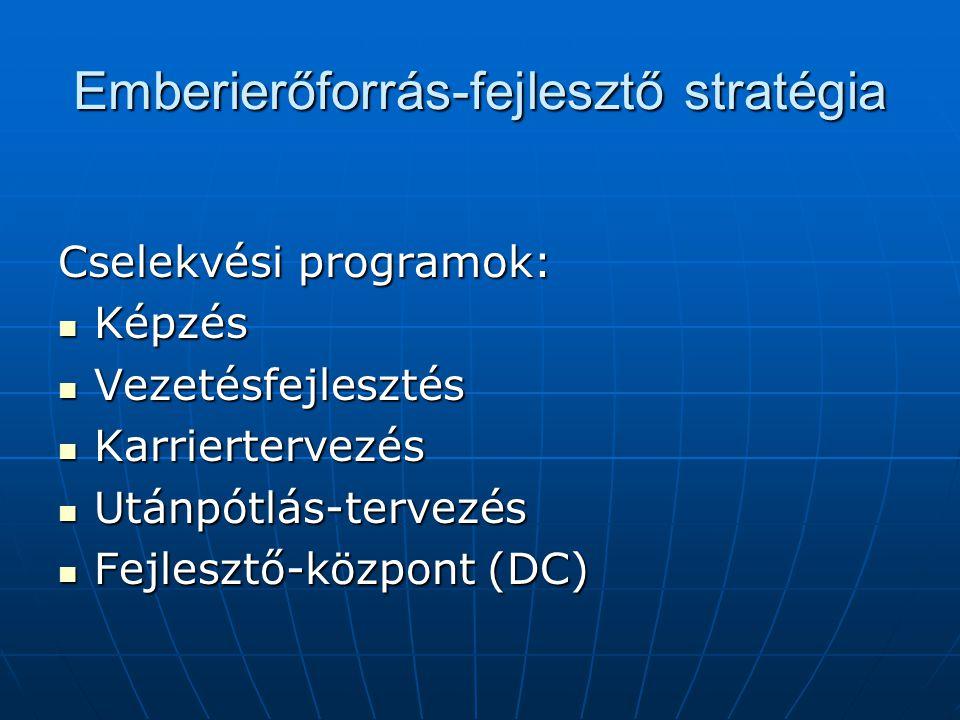 Emberierőforrás-fejlesztő stratégia Cselekvési programok: Képzés Képzés Vezetésfejlesztés Vezetésfejlesztés Karriertervezés Karriertervezés Utánpótlás-tervezés Utánpótlás-tervezés Fejlesztő-központ (DC) Fejlesztő-központ (DC)