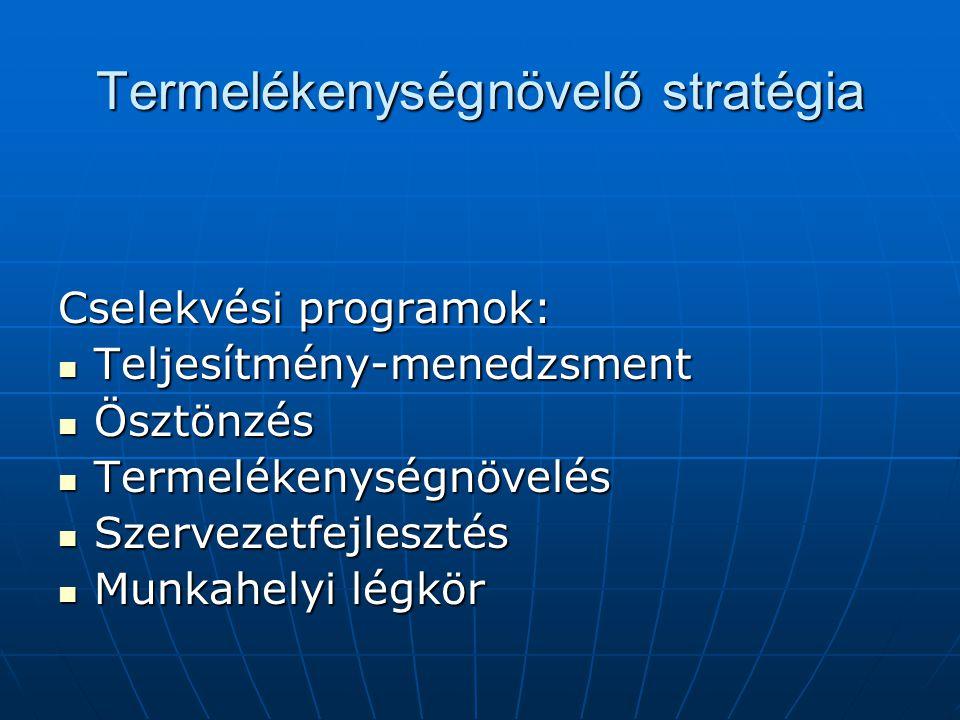 Termelékenységnövelő stratégia Cselekvési programok: Teljesítmény-menedzsment Teljesítmény-menedzsment Ösztönzés Ösztönzés Termelékenységnövelés Termelékenységnövelés Szervezetfejlesztés Szervezetfejlesztés Munkahelyi légkör Munkahelyi légkör