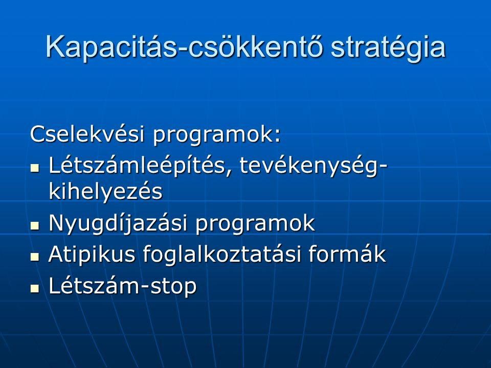 Kapacitás-csökkentő stratégia Cselekvési programok: Létszámleépítés, tevékenység- kihelyezés Létszámleépítés, tevékenység- kihelyezés Nyugdíjazási programok Nyugdíjazási programok Atipikus foglalkoztatási formák Atipikus foglalkoztatási formák Létszám-stop Létszám-stop