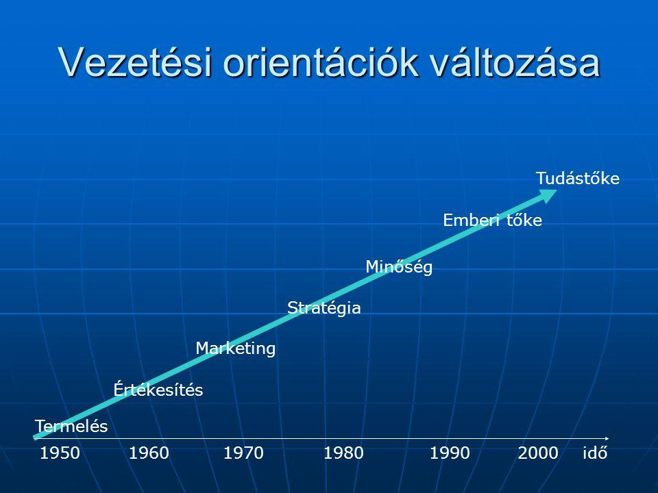Vezetési orientációk változása Termelés Értékesítés Marketing Stratégia Minőség Emberi tőke Tudástőke 1950 1960 1970 1980 1990 2000idő
