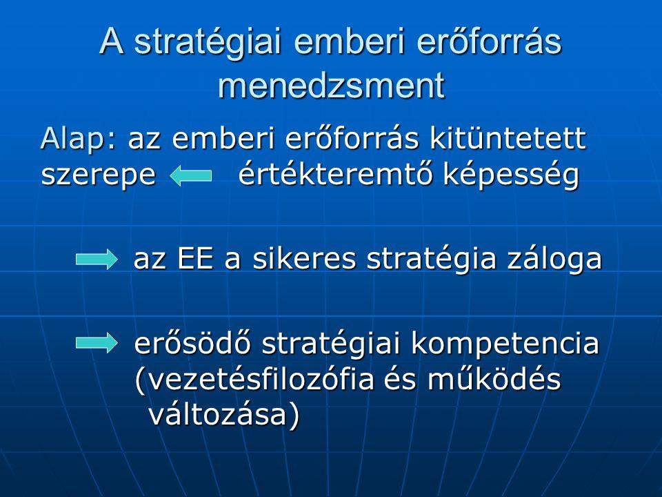 A stratégiai emberi erőforrás menedzsment Alap: az emberi erőforrás kitüntetett szerepe értékteremtő képesség az EE a sikeres stratégia záloga az EE a sikeres stratégia záloga erősödő stratégiai kompetencia (vezetésfilozófia és működés változása) erősödő stratégiai kompetencia (vezetésfilozófia és működés változása)