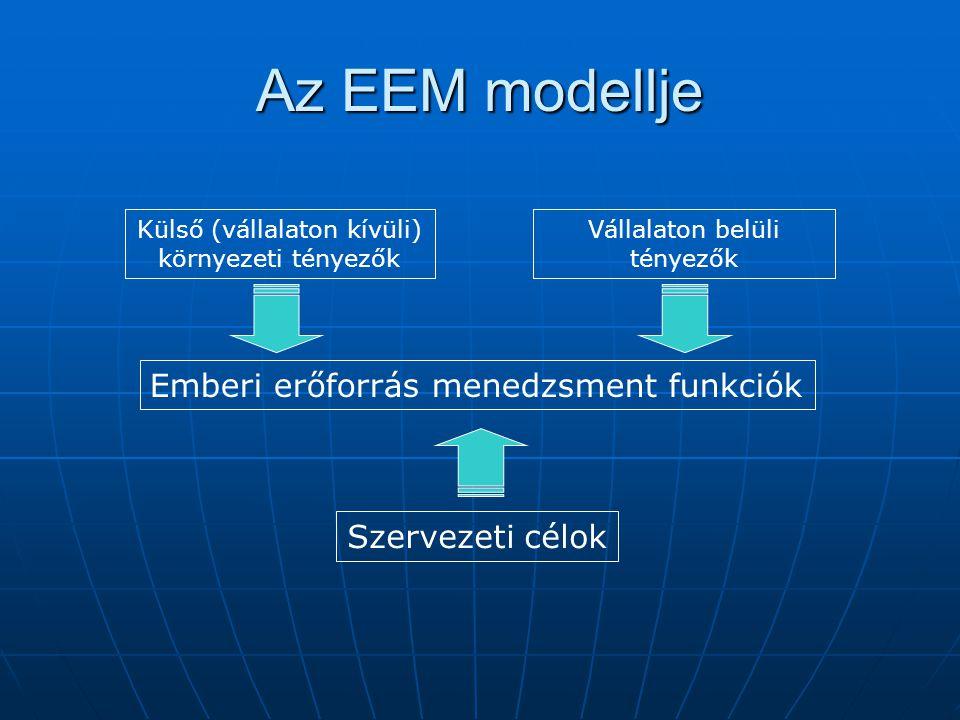 Az EEM céljai Szervezet céljainak elérése (eredményesség) Szervezet céljainak elérése (eredményesség) Szervezet hatékonyságának biztosítása Szervezet hatékonyságának biztosítása Emberi erőforrás eredményessége és hatékonysága Emberi erőforrás eredményessége és hatékonysága