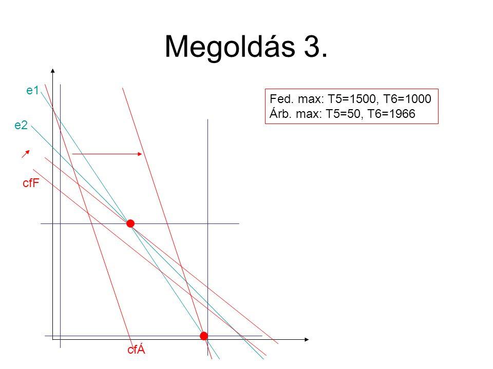 Megoldás 2. T4: megéri-e. Árb. max.: 1000/1 > 500 Fed.