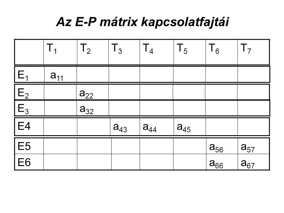 Az E-P mátrix kapcsolatfajtái T1T1 T2T2 T3T3 T4T4 T5T5 T6T6 T7T7 E1E1 a 11 E2E2 a 22 E3E3 a 32 E4a 43 a 44 a 45 E5a 56 a 57 E6a 66 a 67
