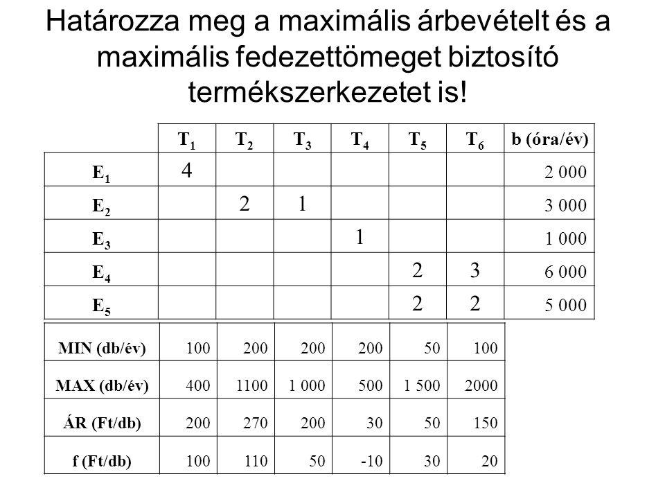 Fazekas műhely vállalati rendszermátrix megoldása T1 T2 33,3 Tehát hetente 33 köcsög és 33 tányér a megoldás Fedezet: 13,2 eFt/hét e 1 : 1*T 1 +0,5*T 2 < 50 e 2 :0,5*T 1 +1*T 2 < 50 e 3 : 0,1*T 2 < 10 p 1,p 2 : 10 < T 1 < 100 p 3, p 4 : 10 < T 2 < 100 cf F : 200 T 1 +200T 2 =MAX