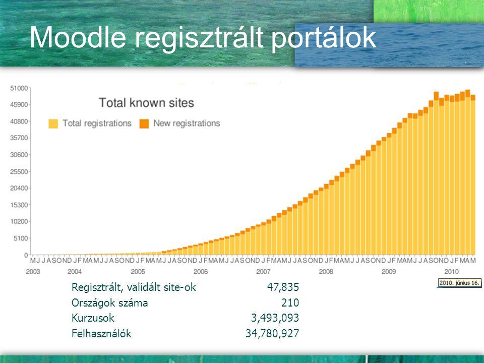 Regisztrált, validált site-ok47,835 Országok száma210 Kurzusok3,493,093 Felhasználók34,780,927 Moodle regisztrált portálok