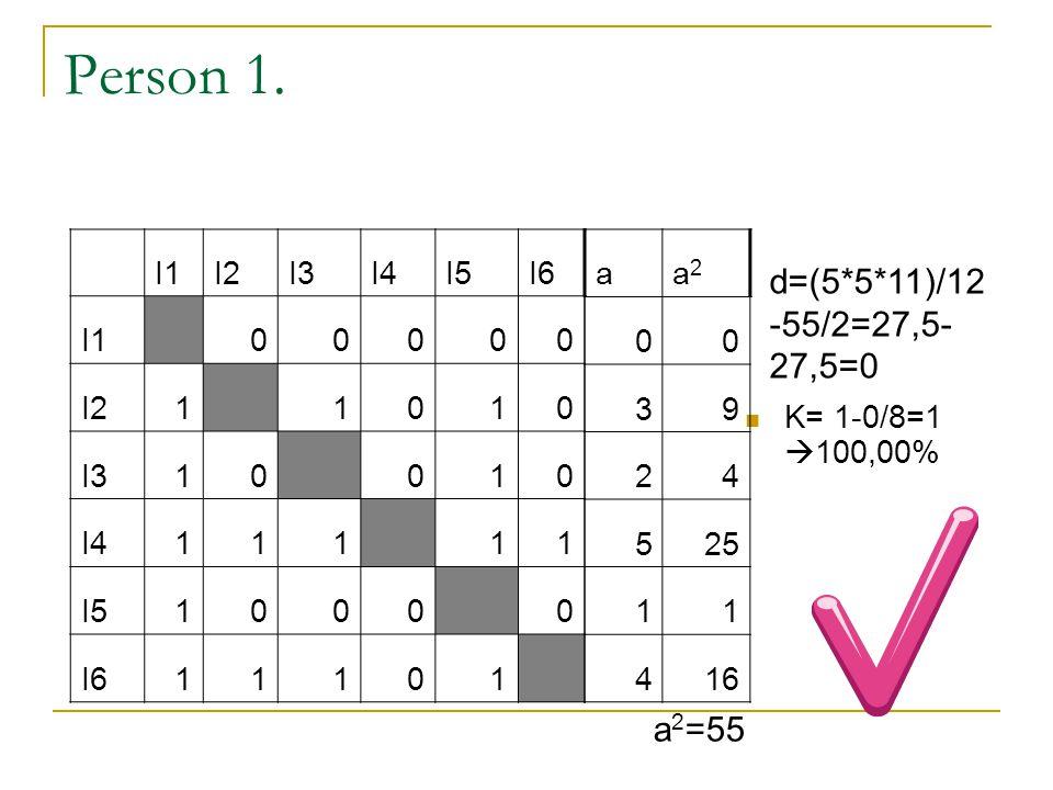 Az előző példánál maradva I1I2I3I4I5I6 I1 52524 I21 2533 I344 462 I4112 23 I54304 2 I623434 a pipi 18 0,2 14 0,1556 20 0,2222 9 0,1 13 0,1444 16 0,1778 P min =0,1P max =0,2222 P max – P min = 0,1222 ∑=90 % 81,83% 45,50% 100,00% 0,00% 36,33% 63,67% Súly 9 5 10 1 4 7