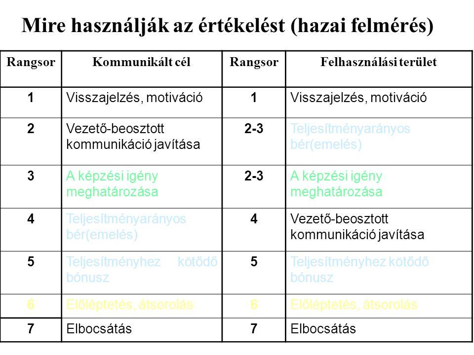 Mire használják az értékelést (hazai felmérés) RangsorKommunikált célRangsorFelhasználási terület 1Visszajelzés, motiváció1 2Vezető-beosztott kommunik