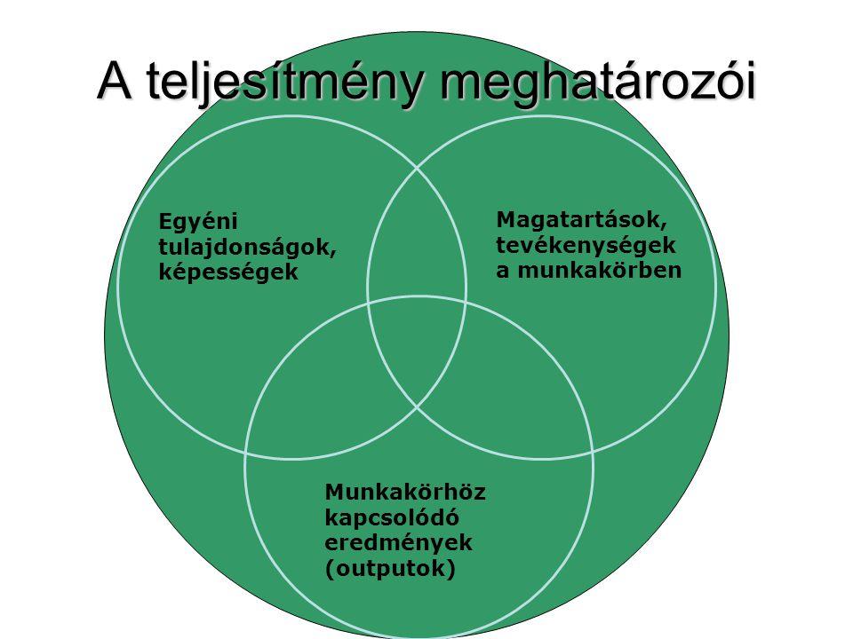 Néhány értékelési módszer Osztályozó, értékelő skálákOsztályozó, értékelő skálák MunkanormaMunkanorma Kötetlen esszé (erősségek, gyengeségek)Kötetlen esszé (erősségek, gyengeségek) Értékelő beszélgetésÉrtékelő beszélgetés Kritikus esetek módszereKritikus esetek módszere Magatartásformákkal jellemzett osztályozó skálaMagatartásformákkal jellemzett osztályozó skála MbO – célközpontos vezetésMbO – célközpontos vezetés Rangsorolás (egyidejűleg többet)Rangsorolás (egyidejűleg többet) Kényszerített szétosztásKényszerített szétosztás Humán-controllingHumán-controlling