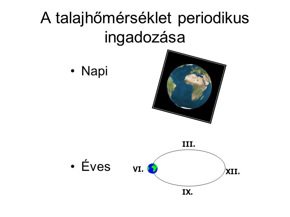 A talajhőmérséklet periodikus ingadozása Napi Éves VI. III. XII. IX.