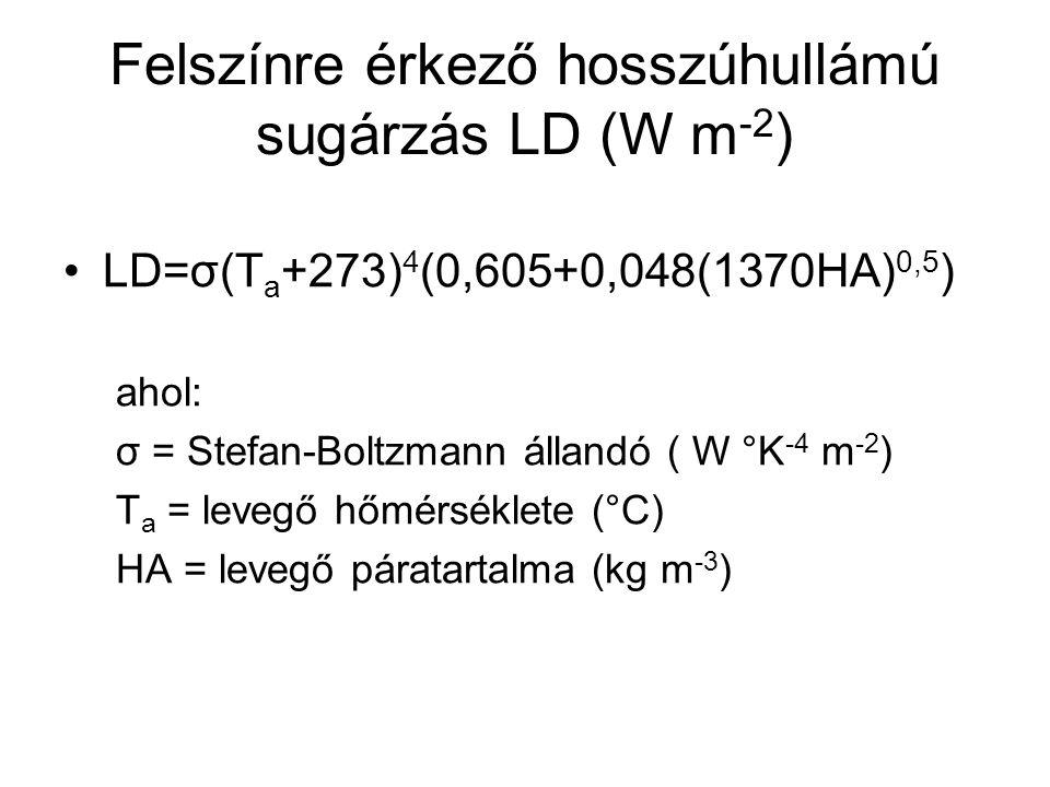 Felszínre érkező hosszúhullámú sugárzás LD (W m -2 ) LD=σ(T a +273) 4 (0,605+0,048(1370HA) 0,5 ) ahol: σ = Stefan-Boltzmann állandó ( W °K -4 m -2 ) T