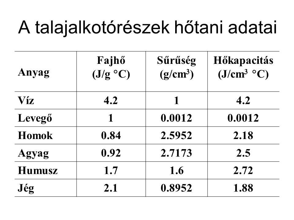 A talajalkotórészek hőtani adatai Anyag Fajhő (J/g  C) Sűrűség (g/cm 3 ) Hőkapacitás (J/cm 3  C) Víz4.21 Levegő10.0012 Homok0.842.59522.18 Agyag0.92