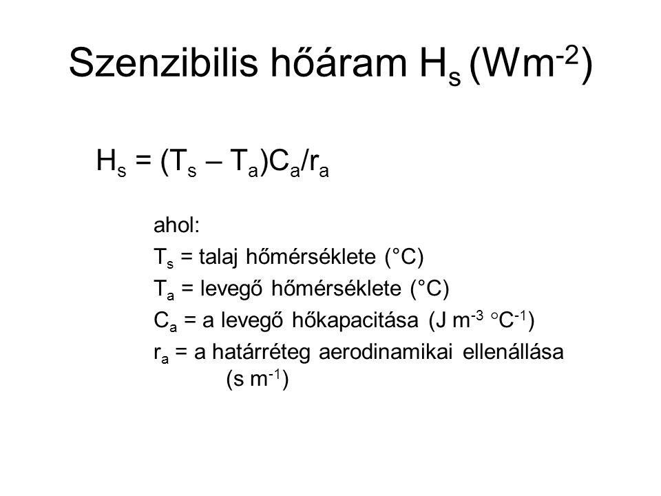 Szenzibilis hőáram H s (Wm -2 ) H s = (T s – T a )C a /r a ahol: T s = talaj hőmérséklete (°C) T a = levegő hőmérséklete (°C) C a = a levegő hőkapacit