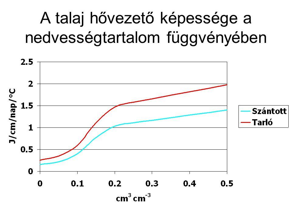 A talaj hőmérséklet-vezető képessége ahol: : a talaj hővezető képessége (J cm -1 nap -1 °C -1 ) C v : a talaj hőkapacitása (J cm -3 °C -1 )