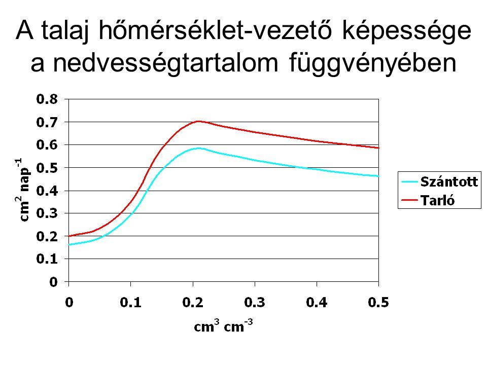 Hővezetés ahol:Q q : hőmennyiség (J) K q : hővezetési tényező (W m -1 °C -1 ) A : felület (m 2 ) t : idő (s)  T.