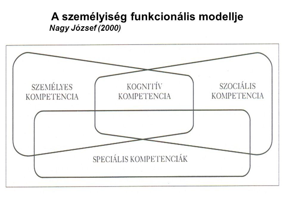 A személyiség funkcionális modellje Nagy József (2000)