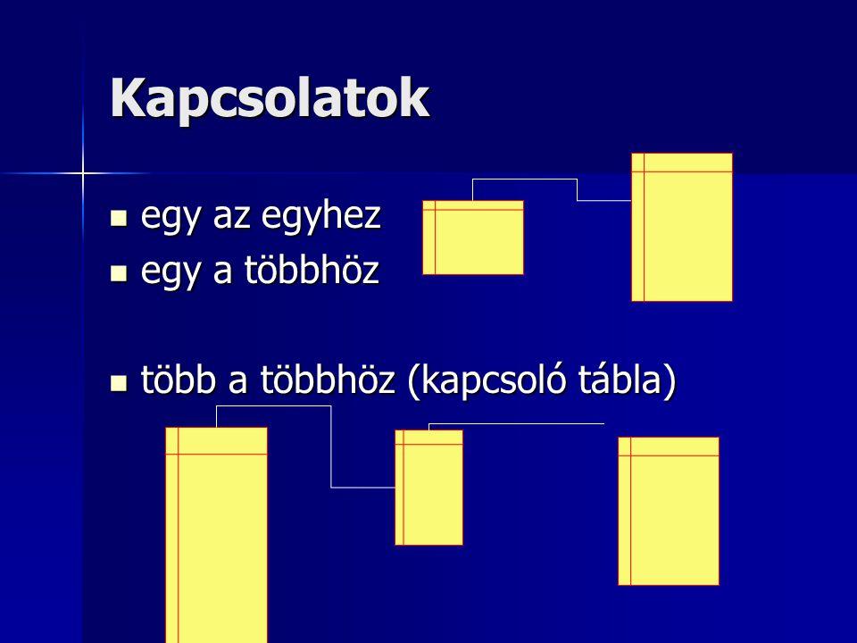 Kapcsolatok egy az egyhez egy az egyhez egy a többhöz egy a többhöz több a többhöz (kapcsoló tábla) több a többhöz (kapcsoló tábla)