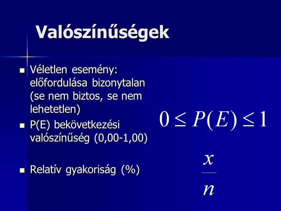 Valószínűségek Véletlen esemény: előfordulása bizonytalan (se nem biztos, se nem lehetetlen) Véletlen esemény: előfordulása bizonytalan (se nem biztos, se nem lehetetlen) P(E) bekövetkezési valószínűség (0,00-1,00) P(E) bekövetkezési valószínűség (0,00-1,00) Relatív gyakoriság (%) Relatív gyakoriság (%)