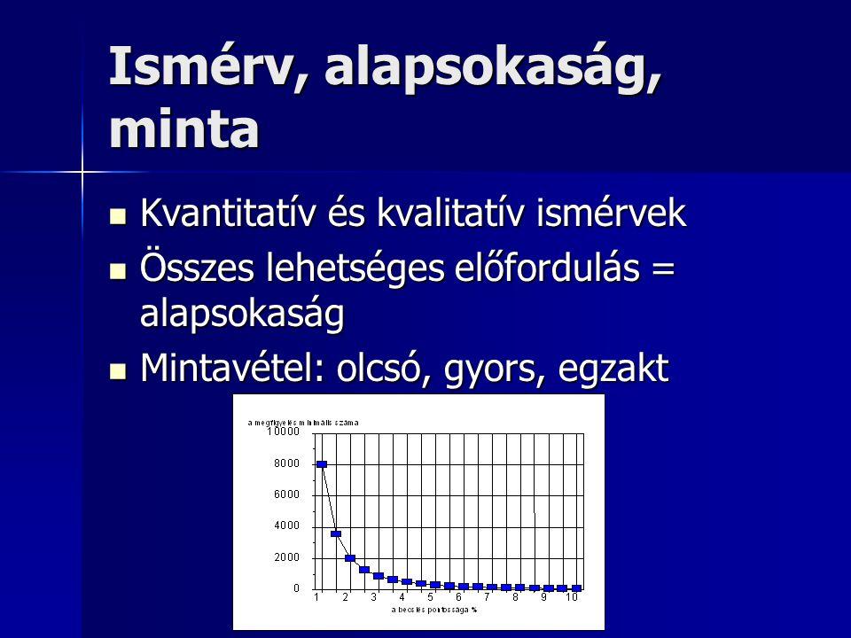 Ismérv, alapsokaság, minta Kvantitatív és kvalitatív ismérvek Kvantitatív és kvalitatív ismérvek Összes lehetséges előfordulás = alapsokaság Összes lehetséges előfordulás = alapsokaság Mintavétel: olcsó, gyors, egzakt Mintavétel: olcsó, gyors, egzakt