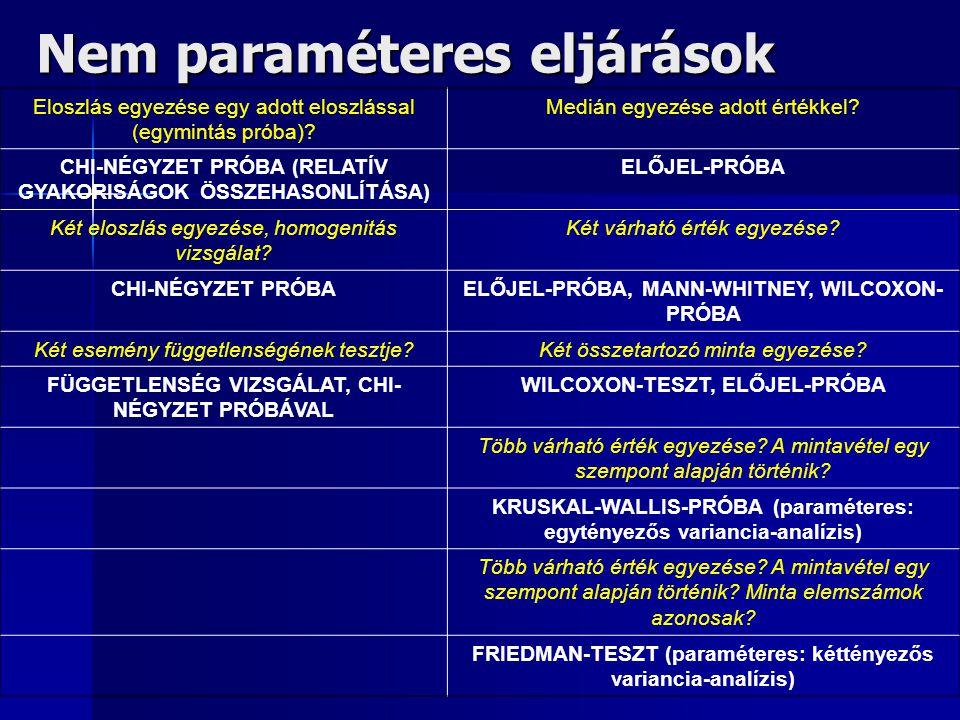 Nem paraméteres eljárások Eloszlás egyezése egy adott eloszlással (egymintás próba).