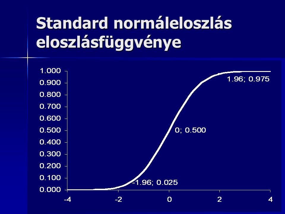 Standard normáleloszlás eloszlásfüggvénye