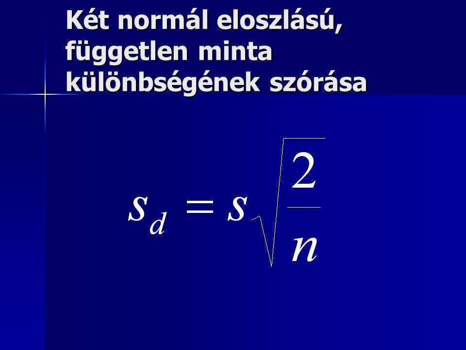 Két normál eloszlású, független minta különbségének szórása